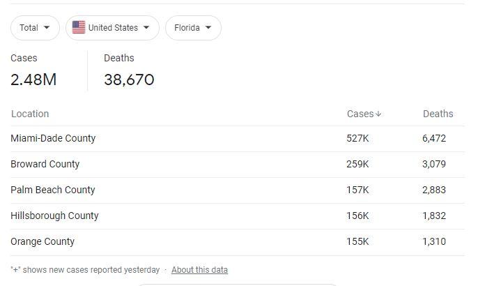 stats covid july